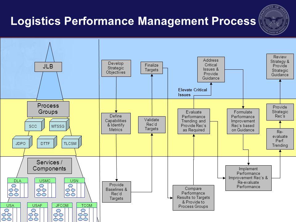 Logistics Performance Management Process