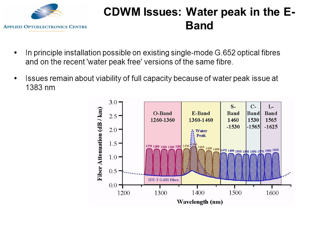 CDWM Issues: Water peak in the E-Band