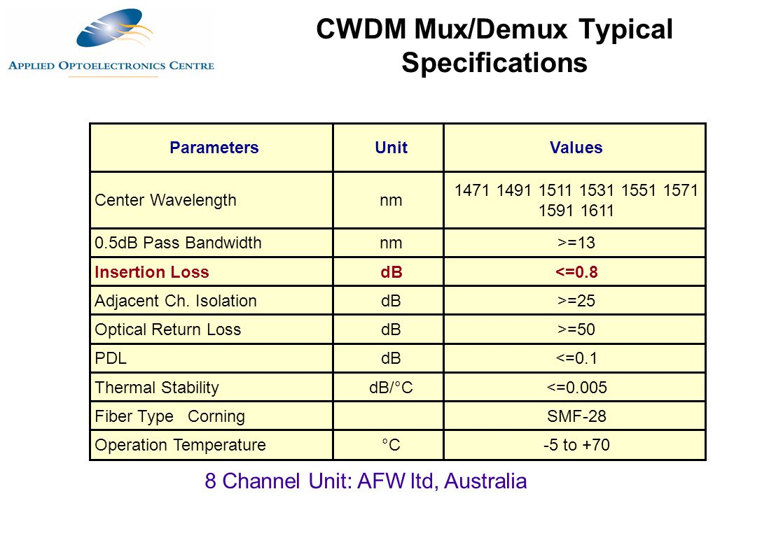 CWDM Mux/Demux Typical Specifications
