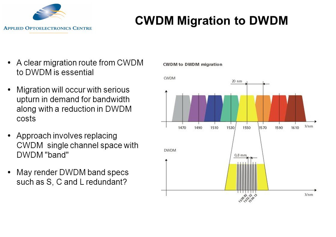 CWDM Migration to DWDM A clear migration route from CWDM to DWDM is essential.