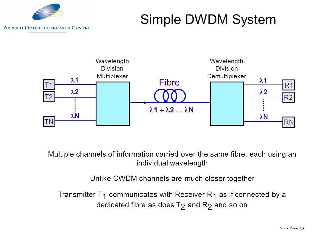 Simple DWDM System Fibre l1 + l2 ... lN
