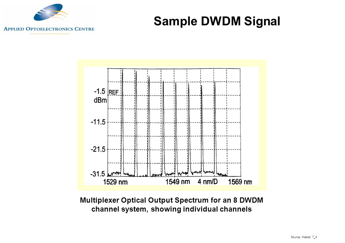 Sample DWDM Signal Multiplexer Optical Output Spectrum for an 8 DWDM channel system, showing individual channels.