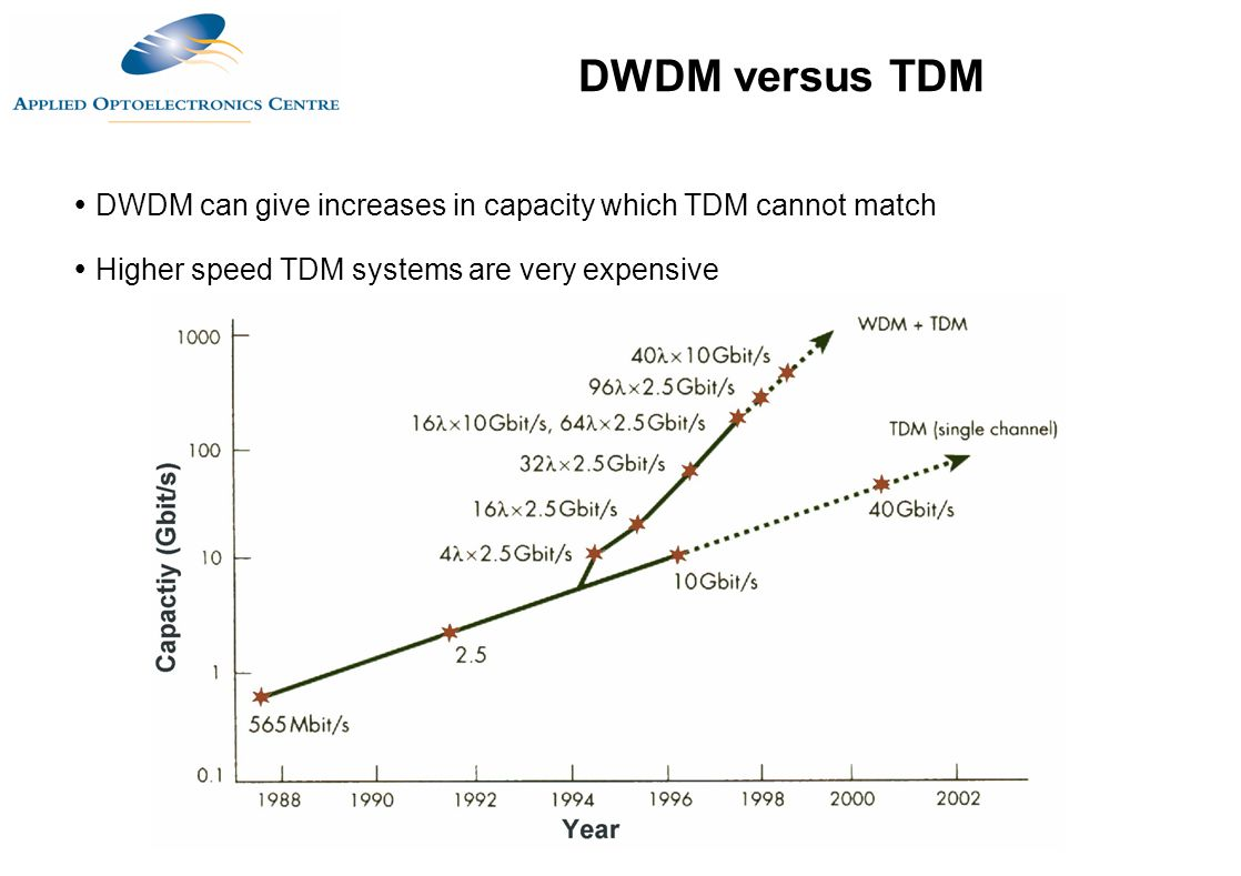 DWDM versus TDM DWDM can give increases in capacity which TDM cannot match.