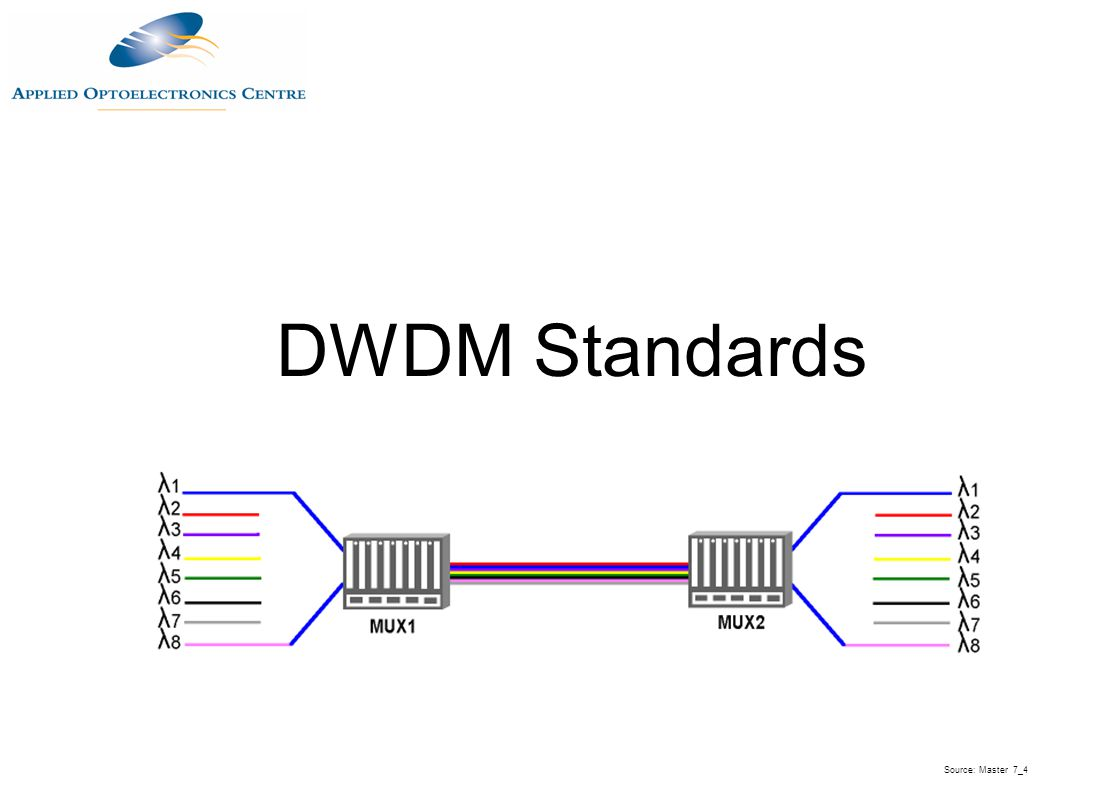 DWDM Standards Source: Master 7_4