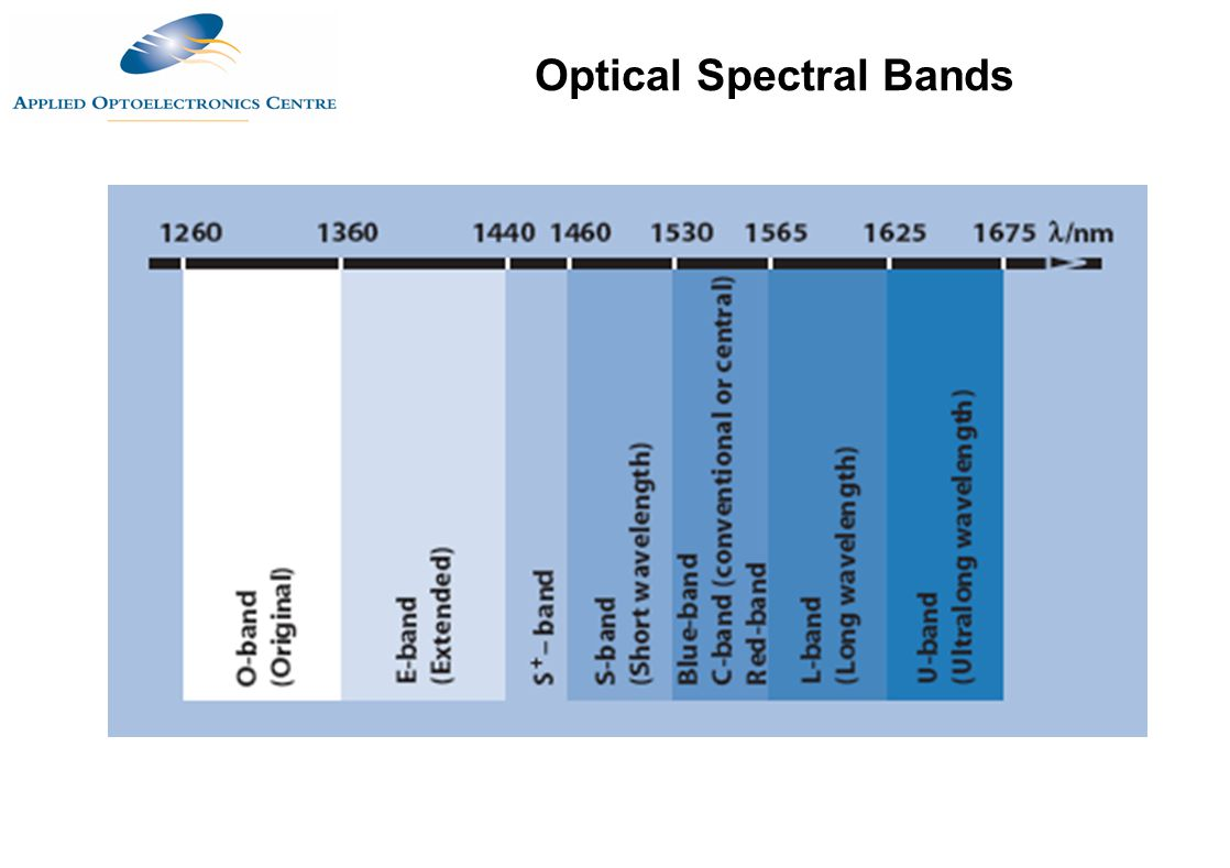 Optical Spectral Bands