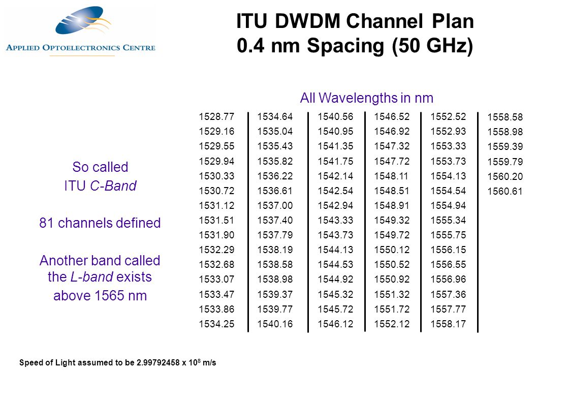 ITU DWDM Channel Plan 0.4 nm Spacing (50 GHz)