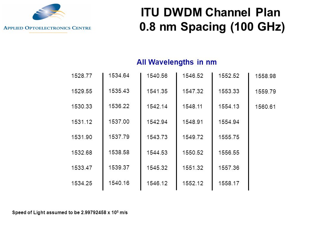 ITU DWDM Channel Plan 0.8 nm Spacing (100 GHz)