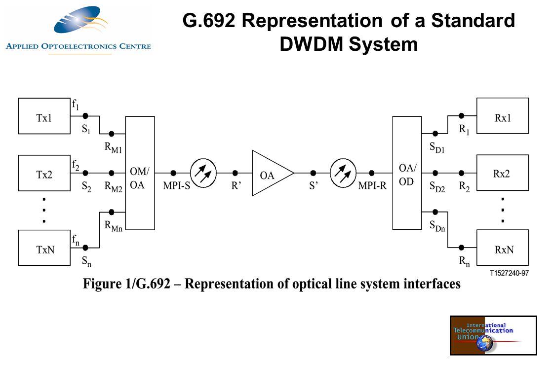 G.692 Representation of a Standard DWDM System