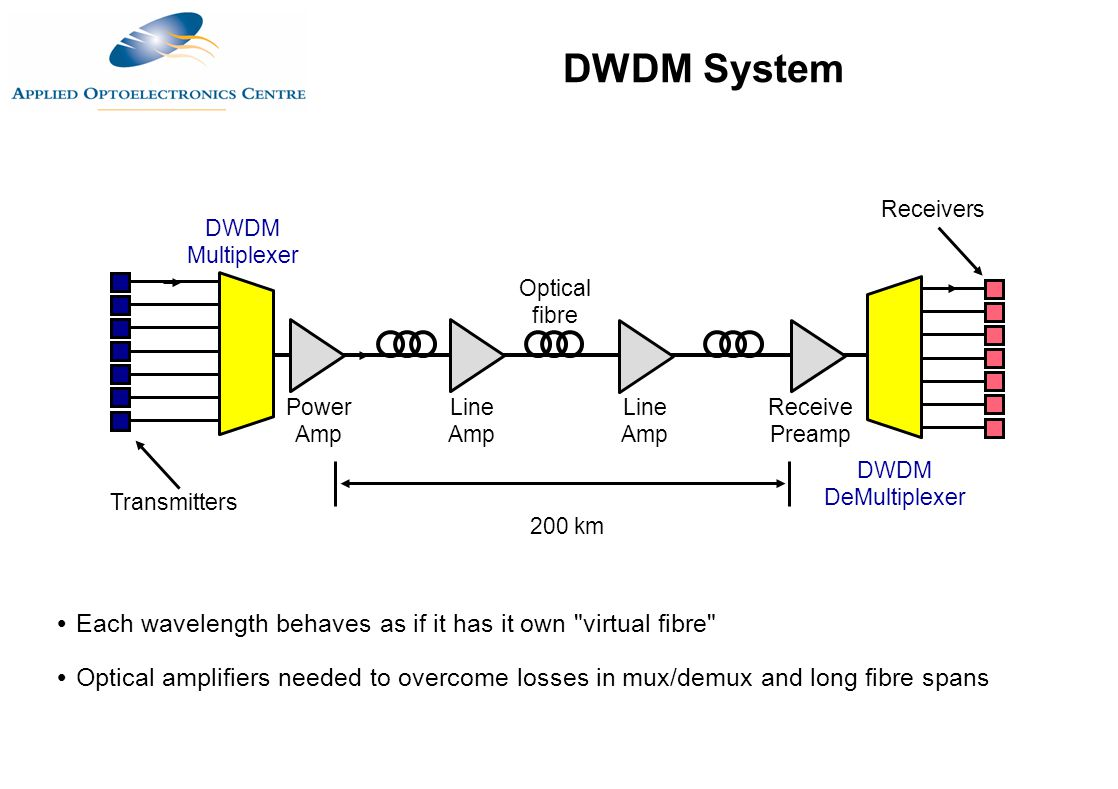 DWDM System Receivers. DWDM Multiplexer. Optical fibre. Power Amp. Line Amp. Line Amp. Receive Preamp.