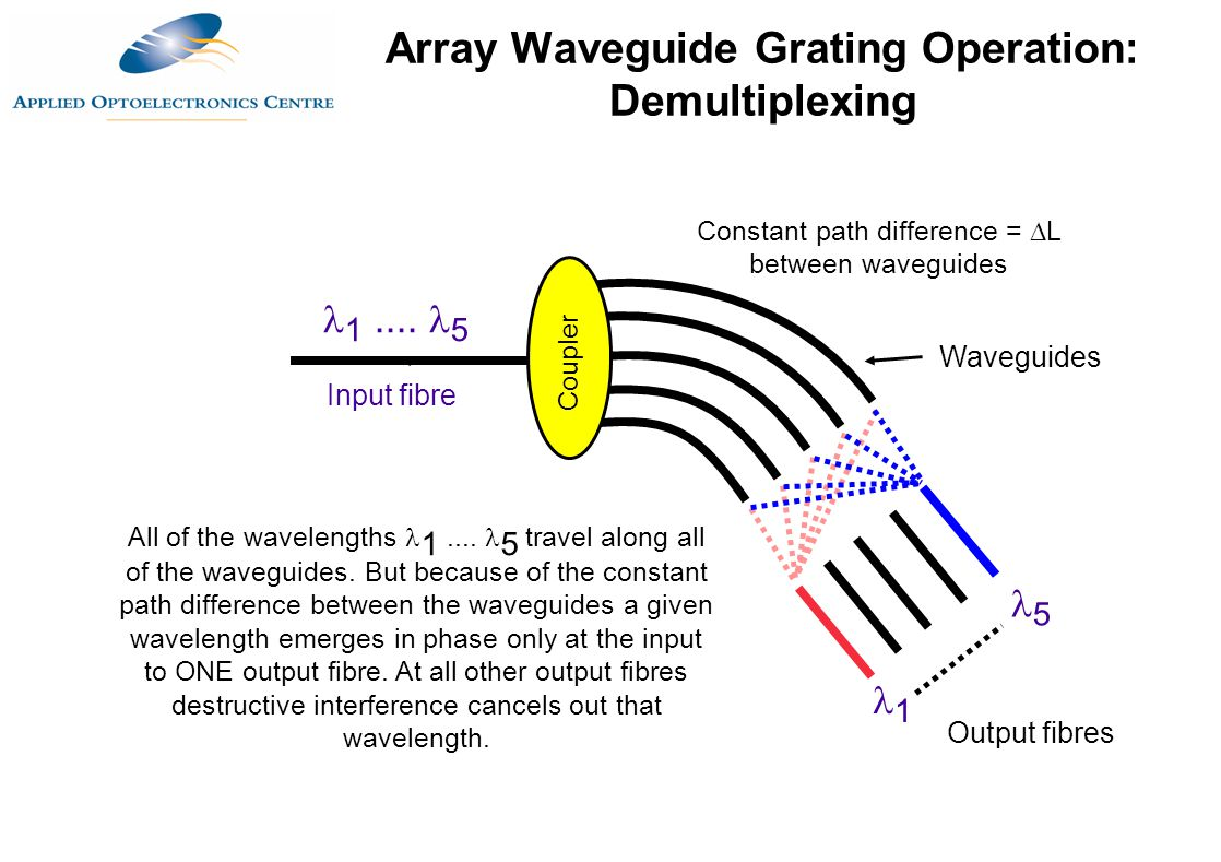 Array Waveguide Grating Operation: Demultiplexing