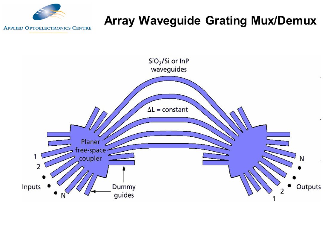 Array Waveguide Grating Mux/Demux