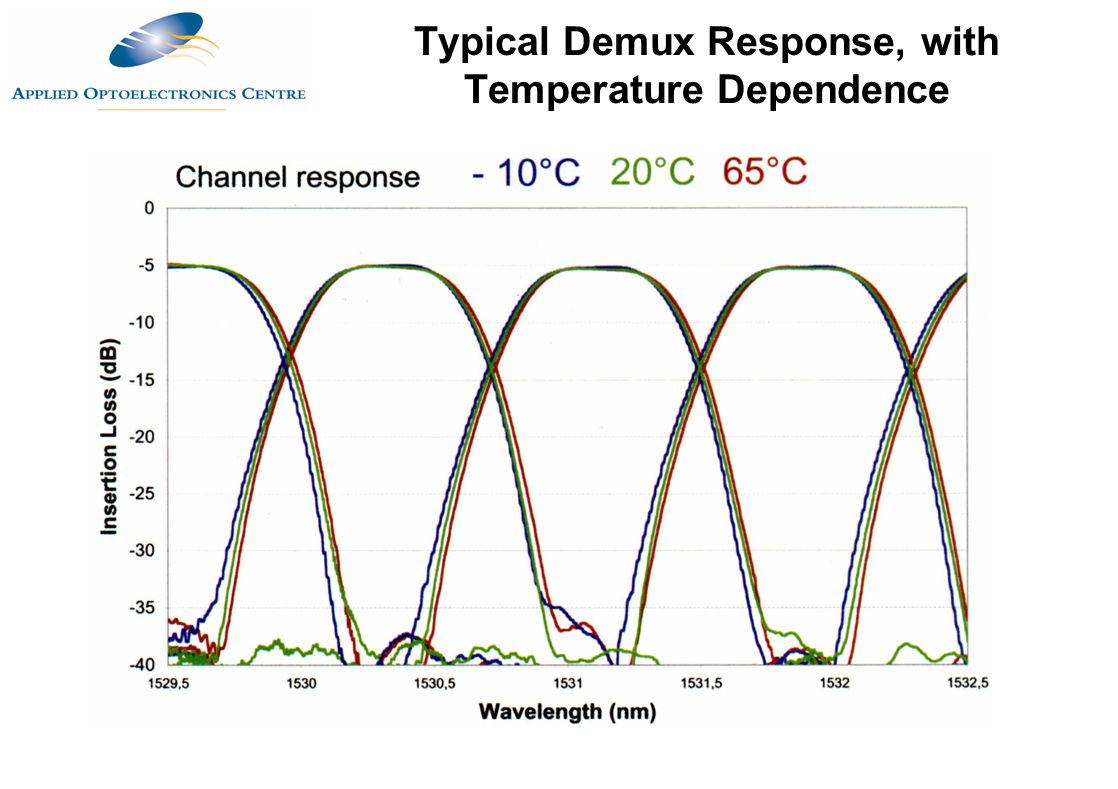 Typical Demux Response, with Temperature Dependence