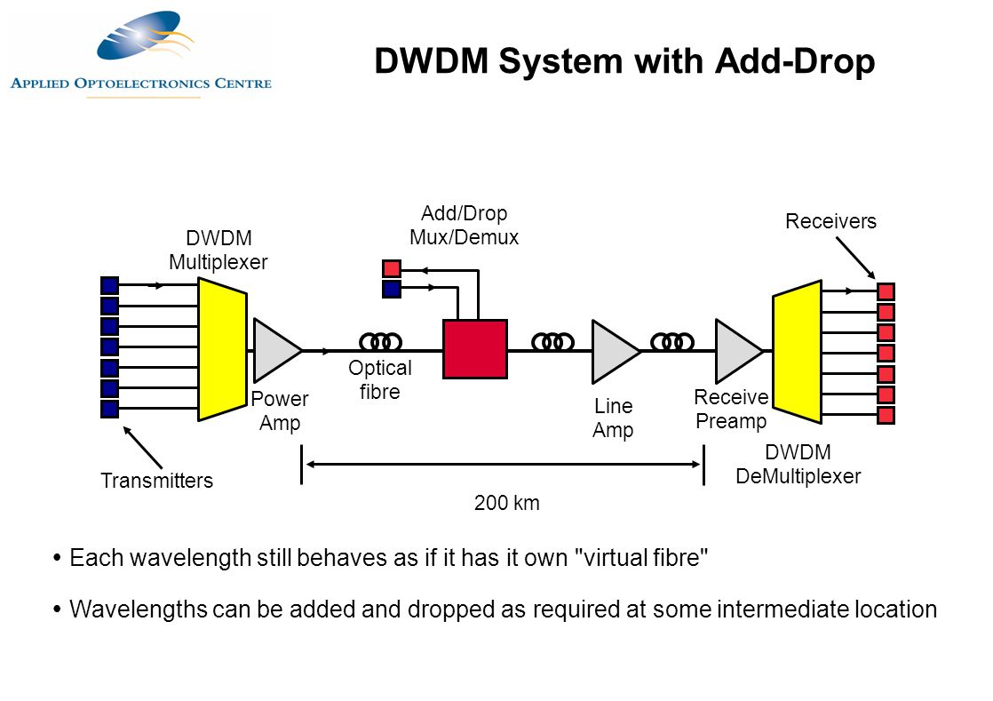 DWDM System with Add-Drop