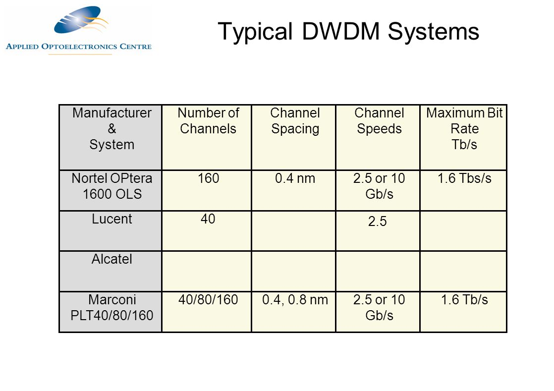 Typical DWDM Systems Manufacturer & System Number of Channels