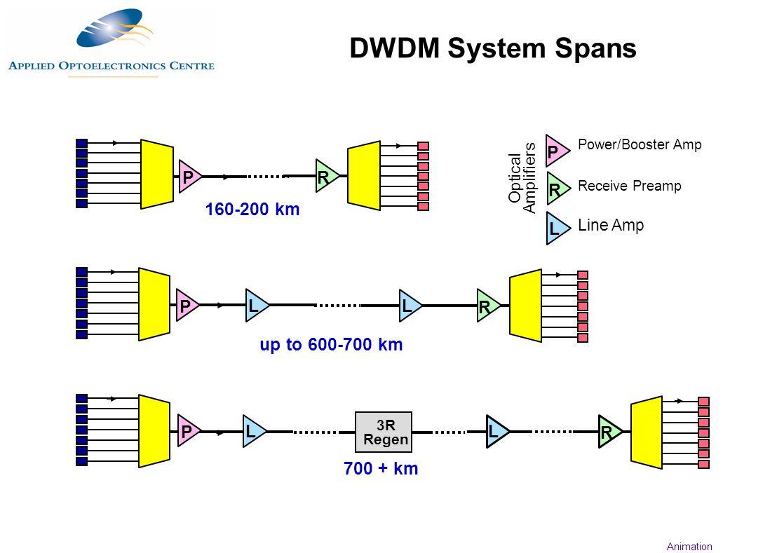 DWDM System Spans P P R R 160-200 km L P L L R up to 600-700 km P L L