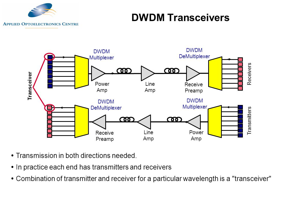 DWDM Transceivers Transmission in both directions needed.