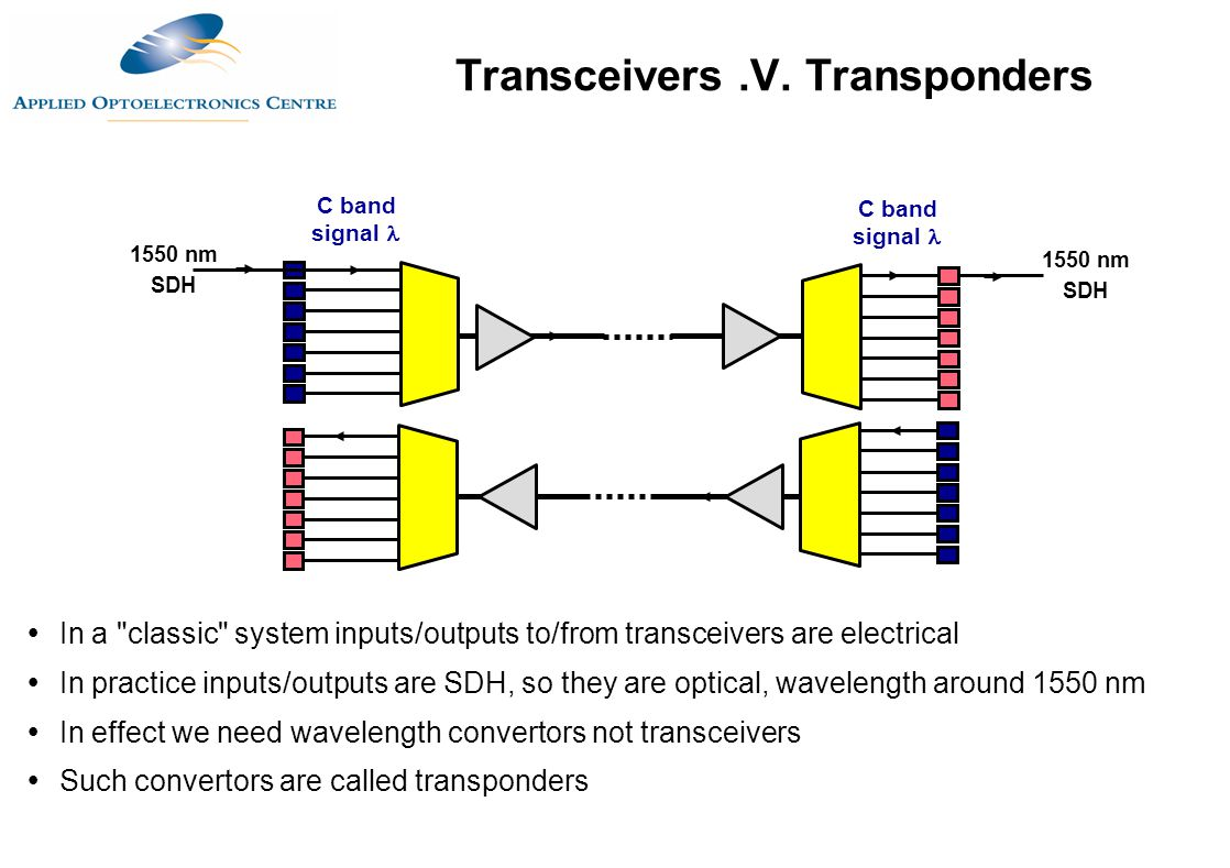 Transceivers .V. Transponders