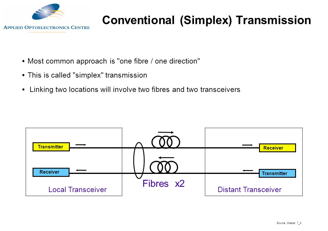 Conventional (Simplex) Transmission