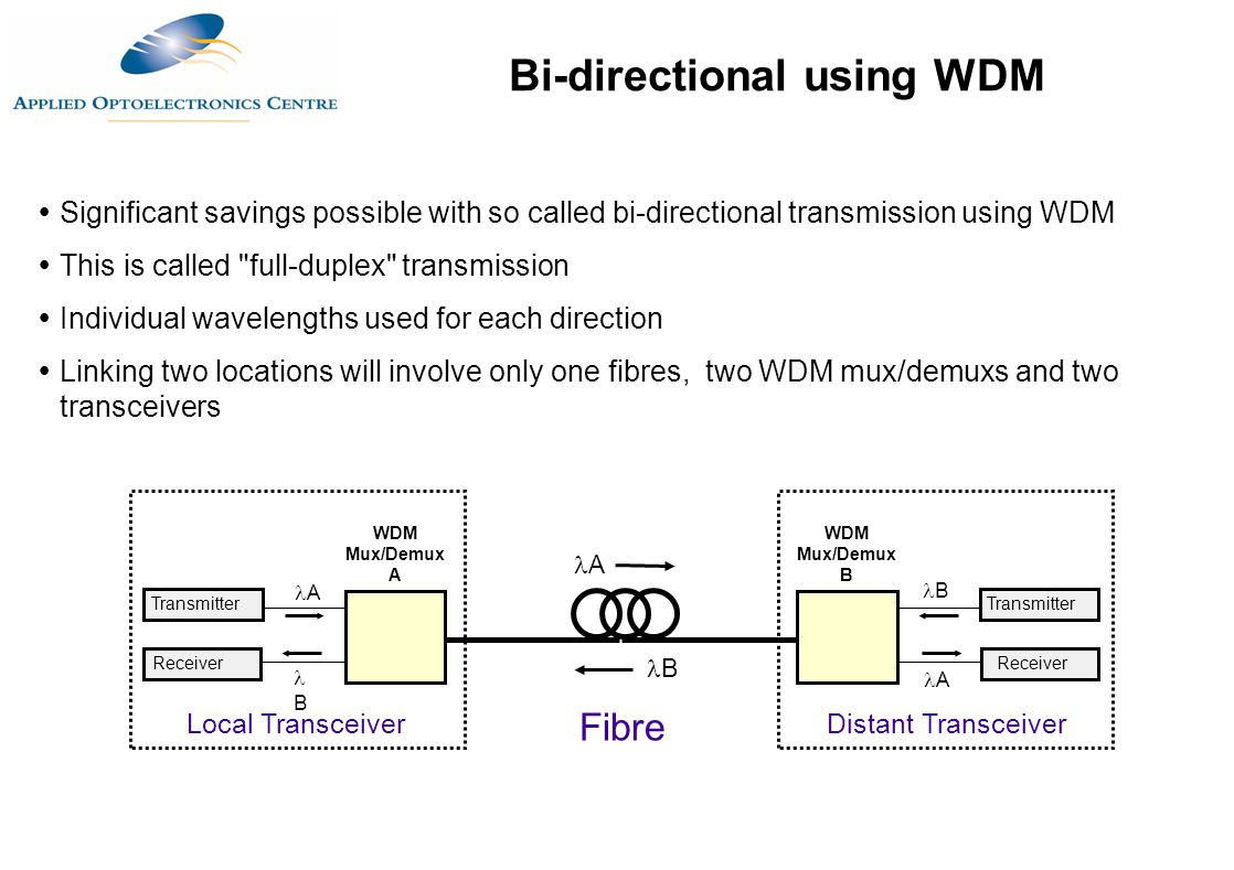 Bi-directional using WDM