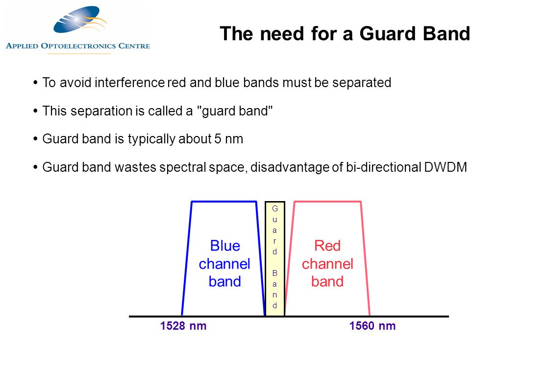 The need for a Guard Band