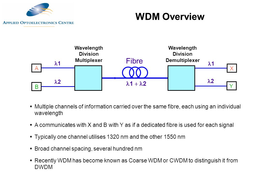 Wavelength Division Multiplexer Wavelength Division Demultiplexer