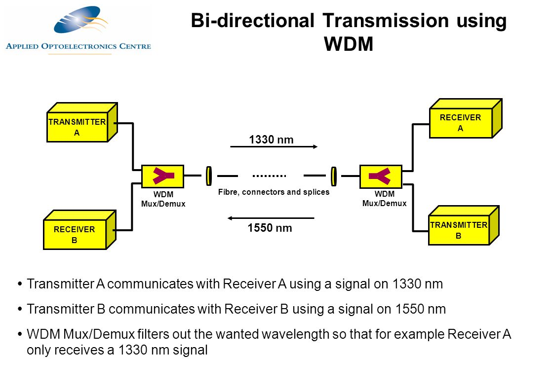 Bi-directional Transmission using WDM