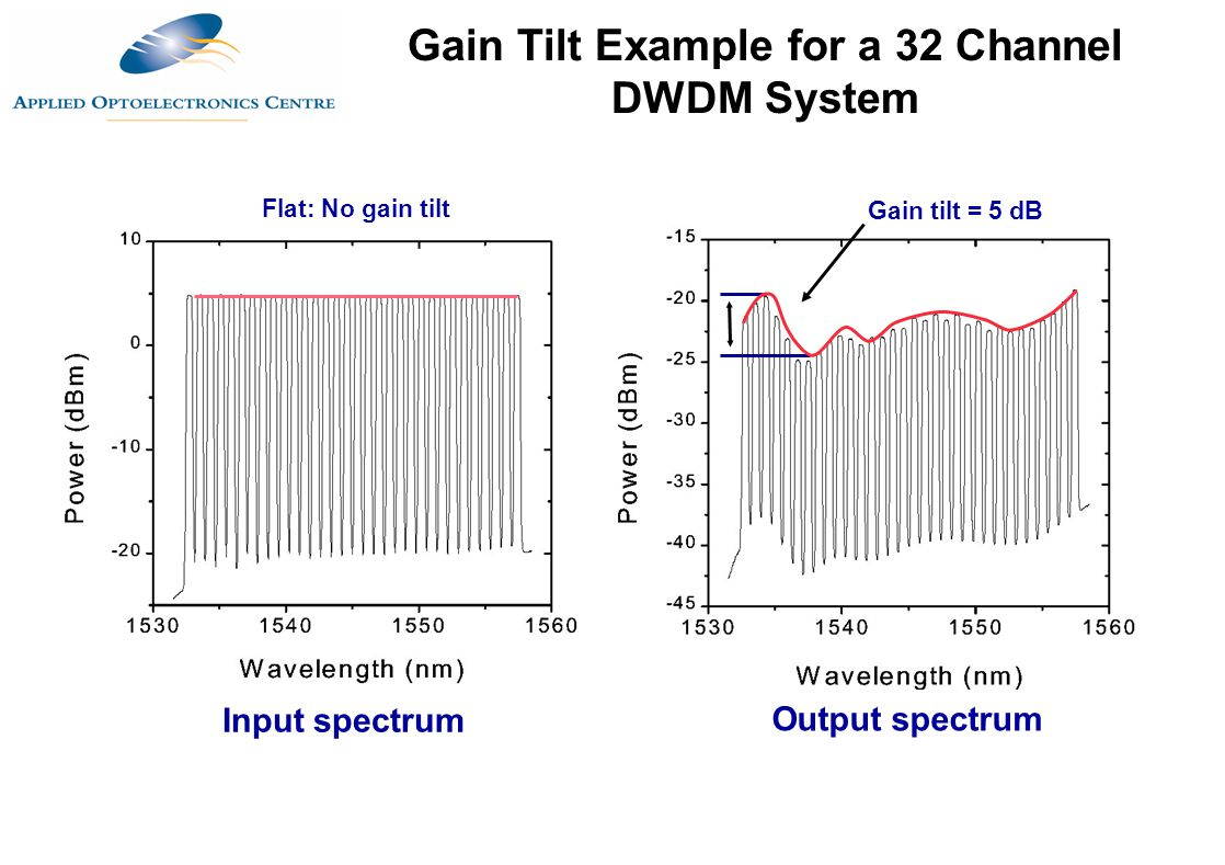 Gain Tilt Example for a 32 Channel DWDM System