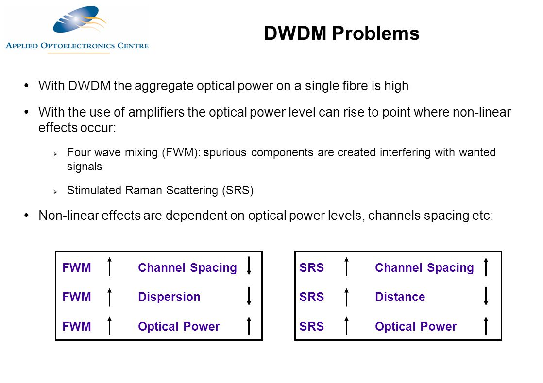 DWDM Problems With DWDM the aggregate optical power on a single fibre is high.