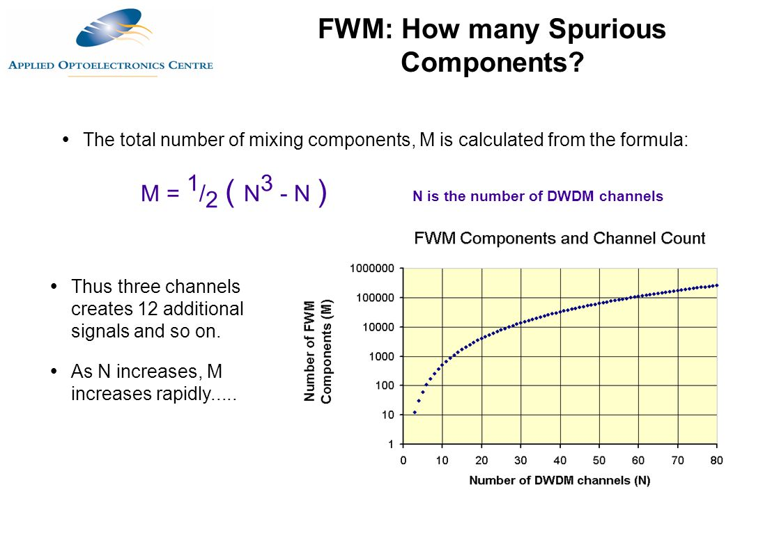 FWM: How many Spurious Components