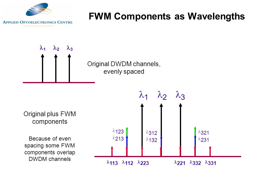 FWM Components as Wavelengths