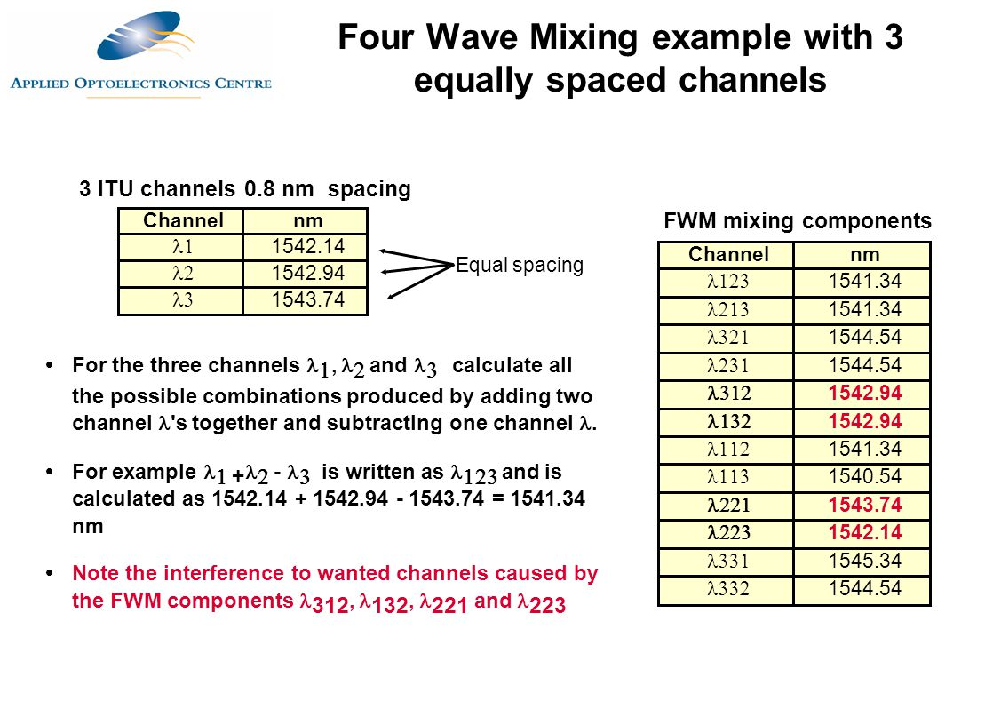 Four Wave Mixing example with 3 equally spaced channels