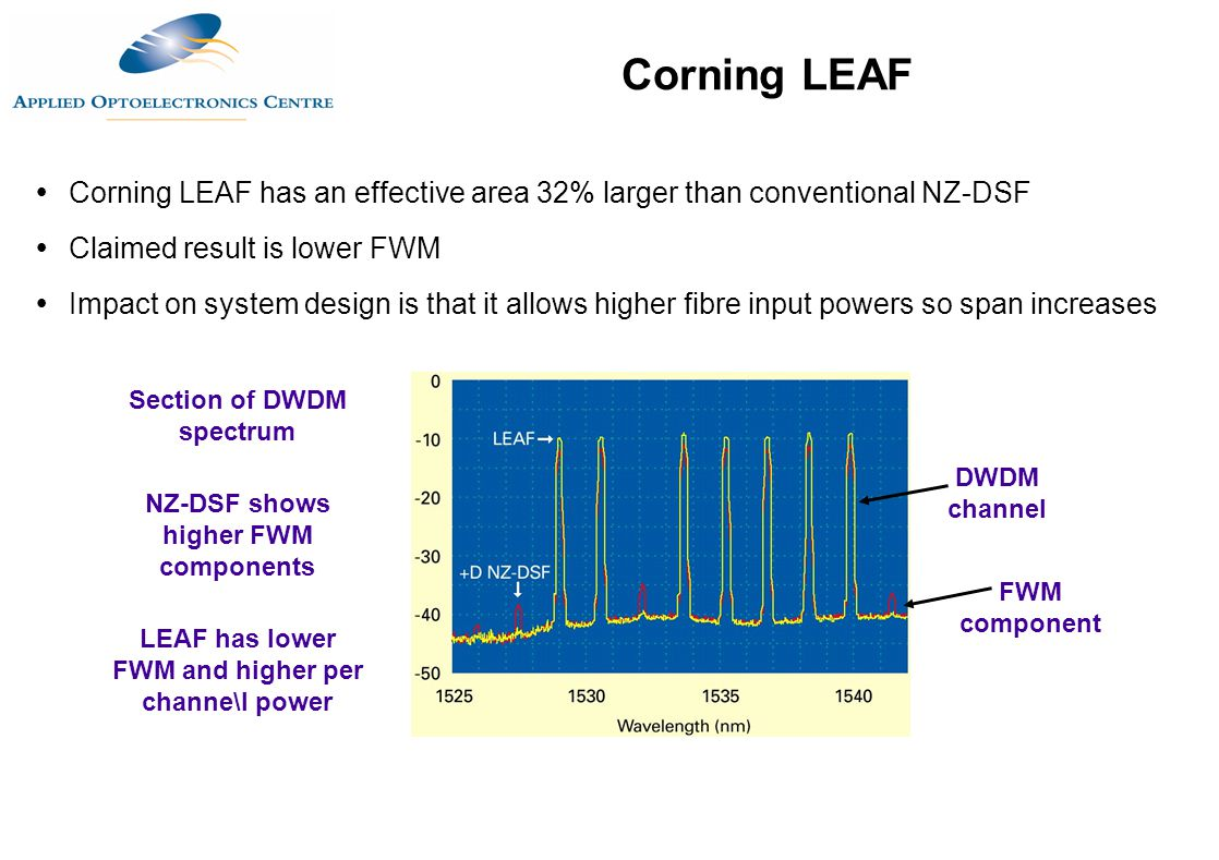 Corning LEAF Corning LEAF has an effective area 32% larger than conventional NZ-DSF. Claimed result is lower FWM.