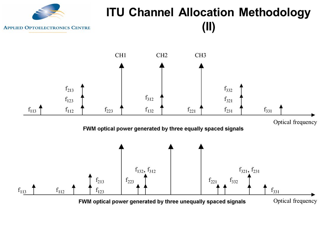 ITU Channel Allocation Methodology (II)