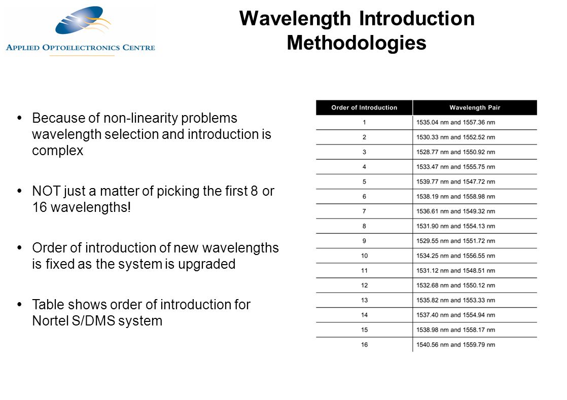 Wavelength Introduction Methodologies