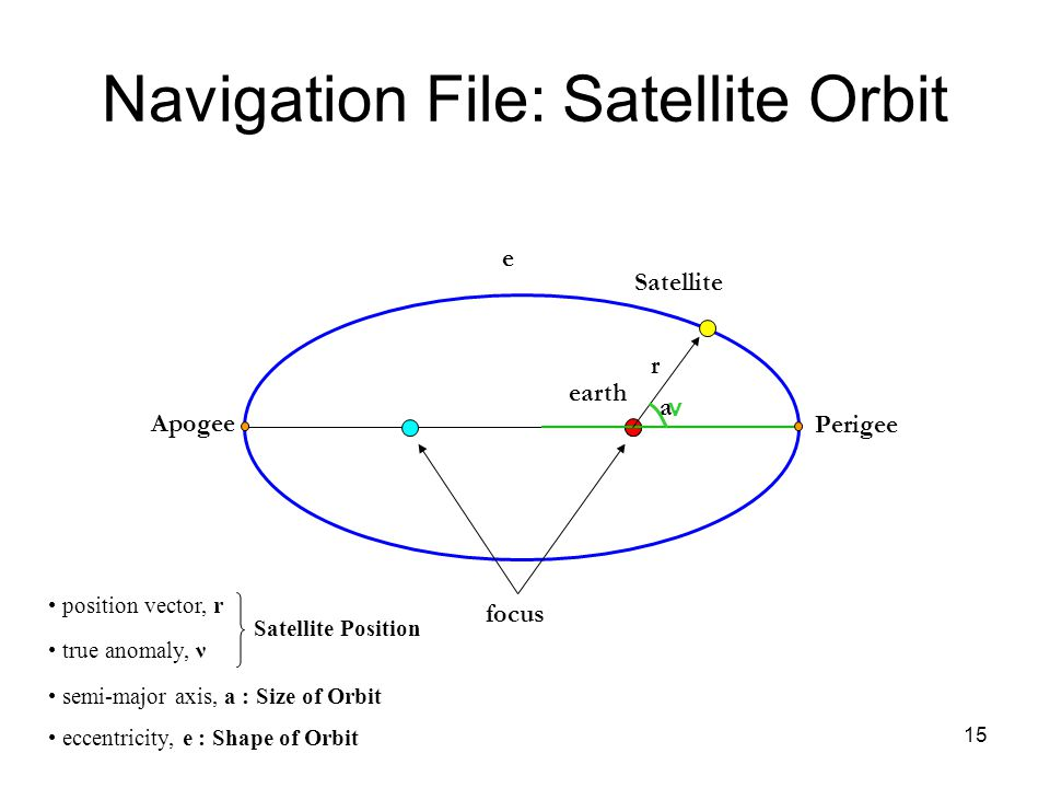 Navigation File: Satellite Orbit