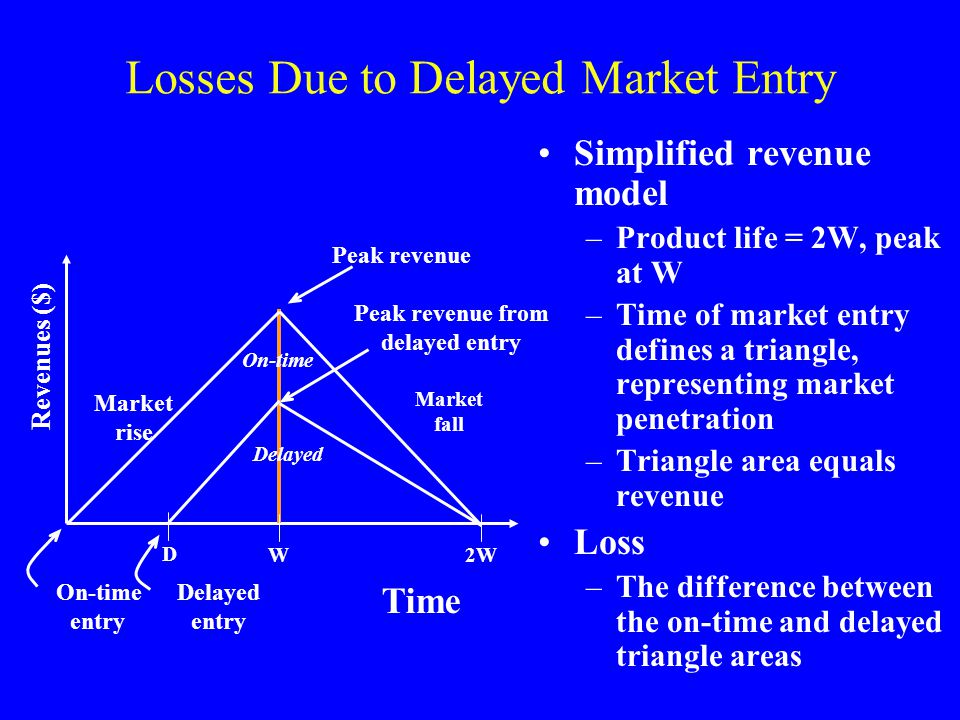 Losses Due to Delayed Market Entry