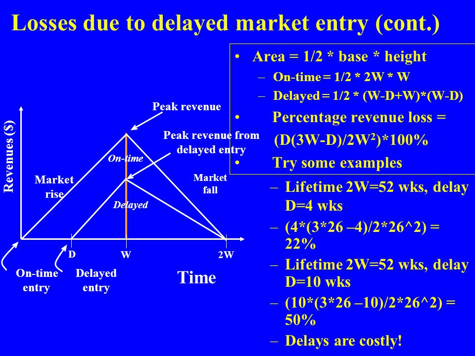 Losses due to delayed market entry (cont.)