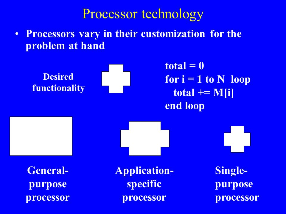 Processor technology Processors vary in their customization for the problem at hand. total = 0. for i = 1 to N loop.