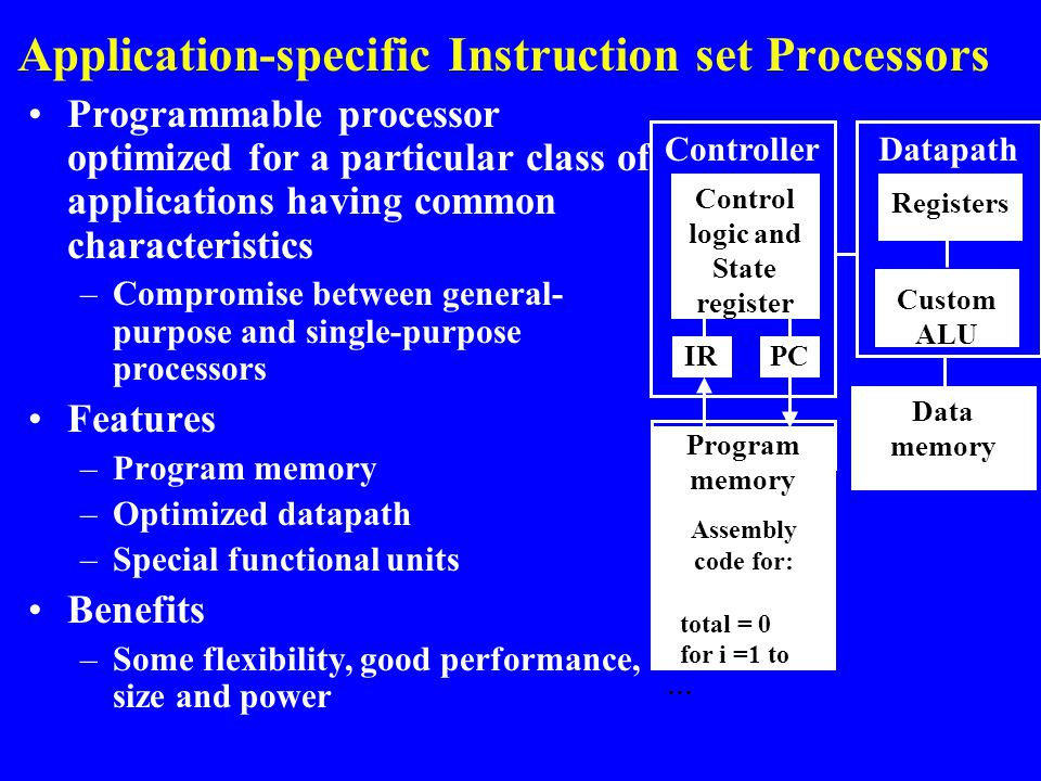 Application-specific Instruction set Processors