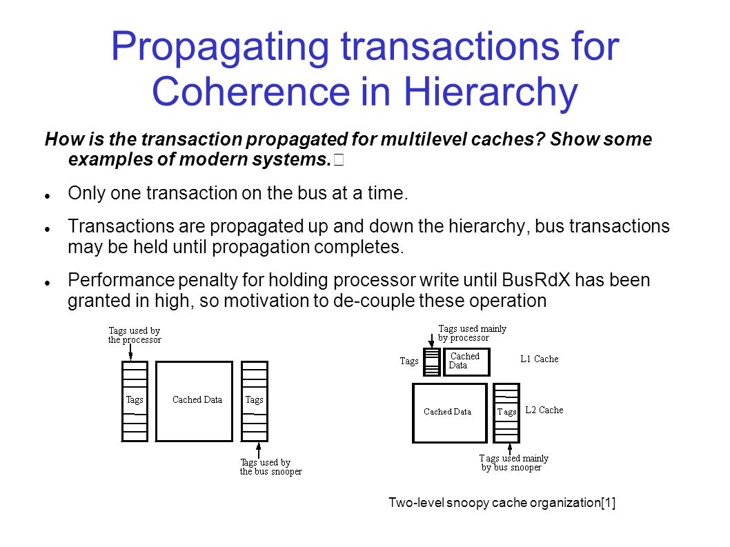 Propagating transactions for Coherence in Hierarchy