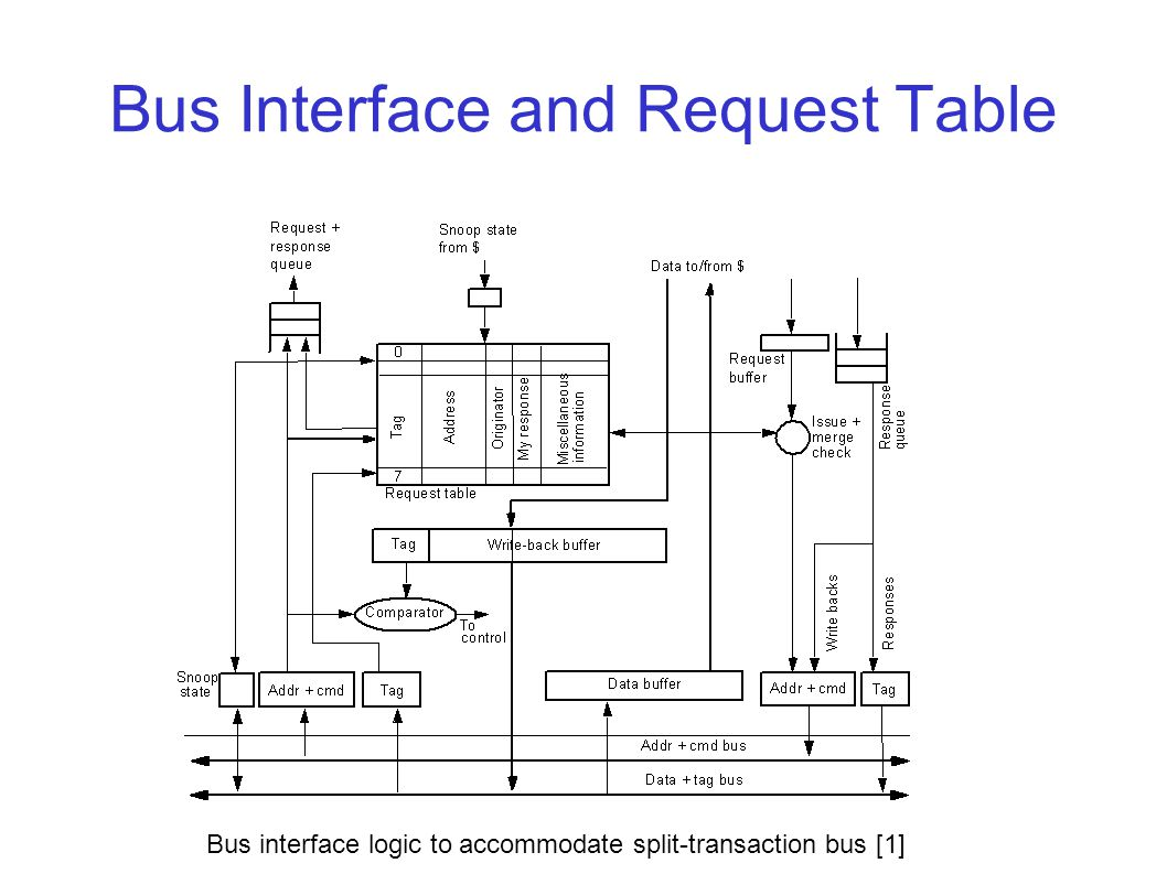 Bus Interface and Request Table