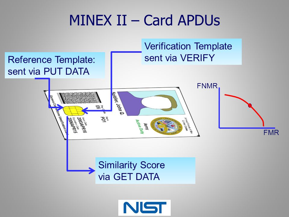 MINEX II – Card APDUs Verification Template sent via VERIFY