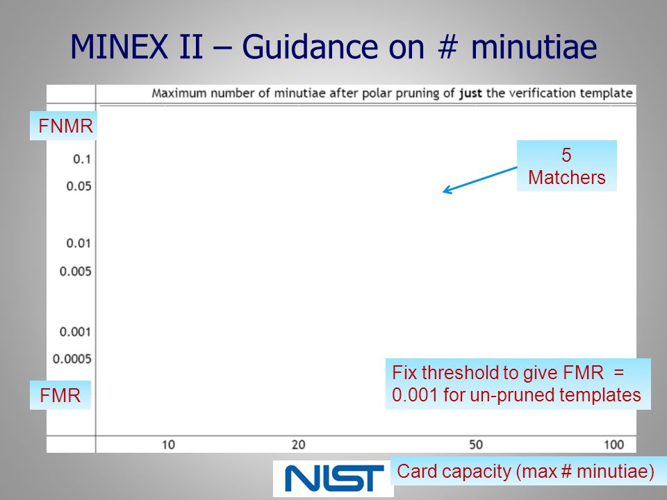MINEX II – Guidance on # minutiae