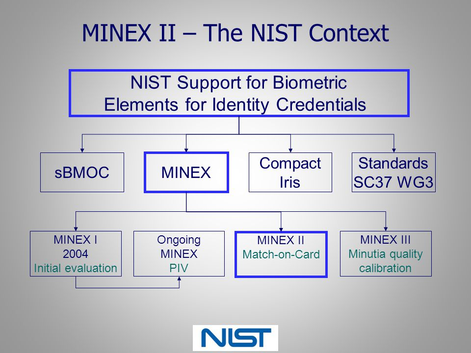 MINEX II – The NIST Context