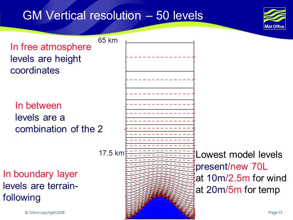 GM Vertical resolution – 50 levels