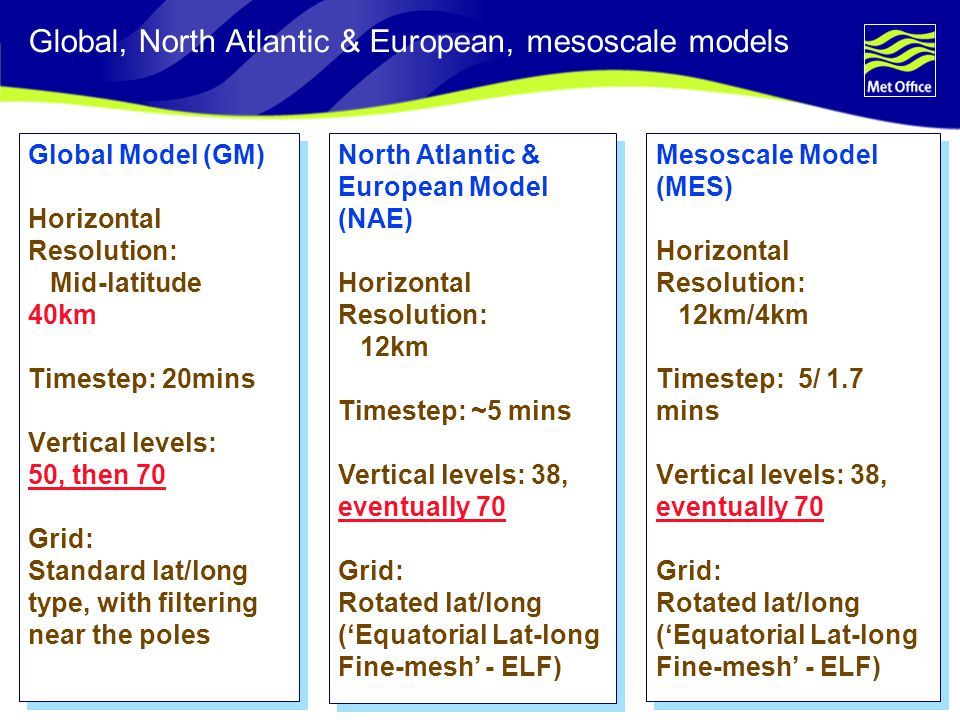 Global, North Atlantic & European, mesoscale models