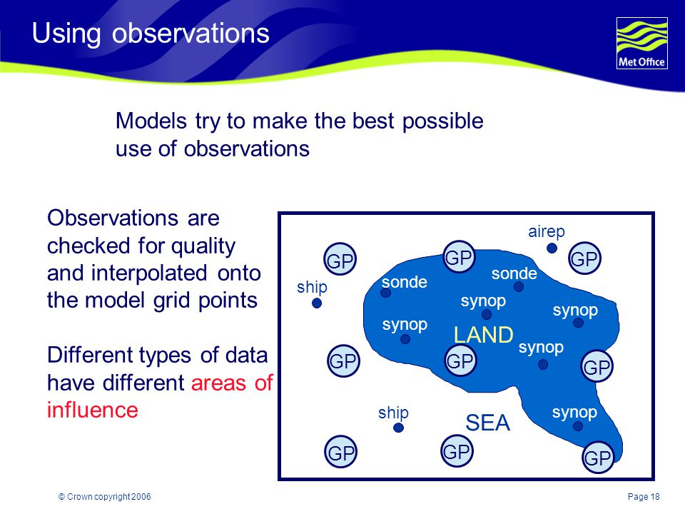 Using observations Models try to make the best possible use of observations. Observations are. checked for quality.