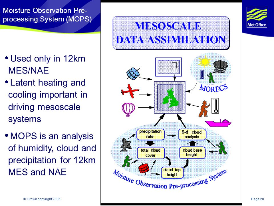 Moisture Observation Pre-processing System (MOPS)