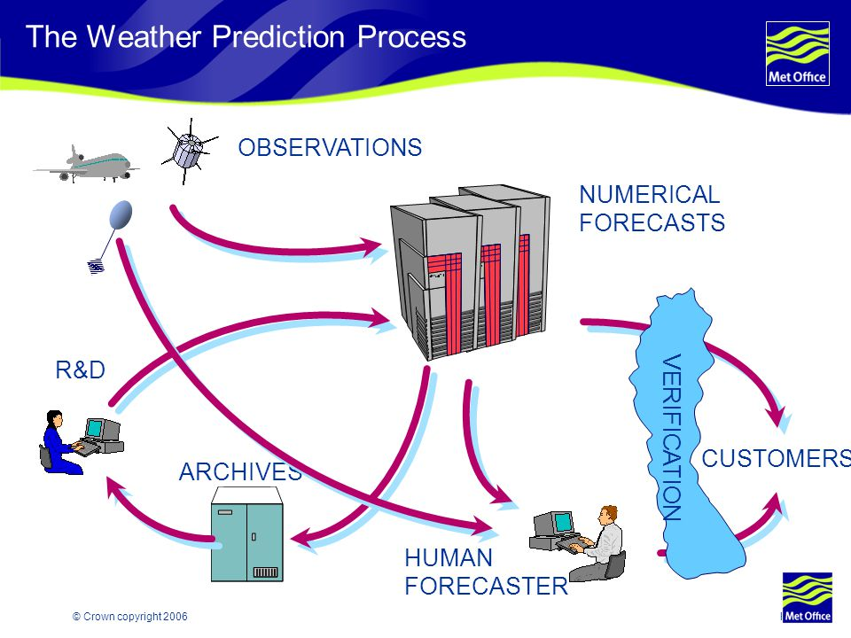 The Weather Prediction Process