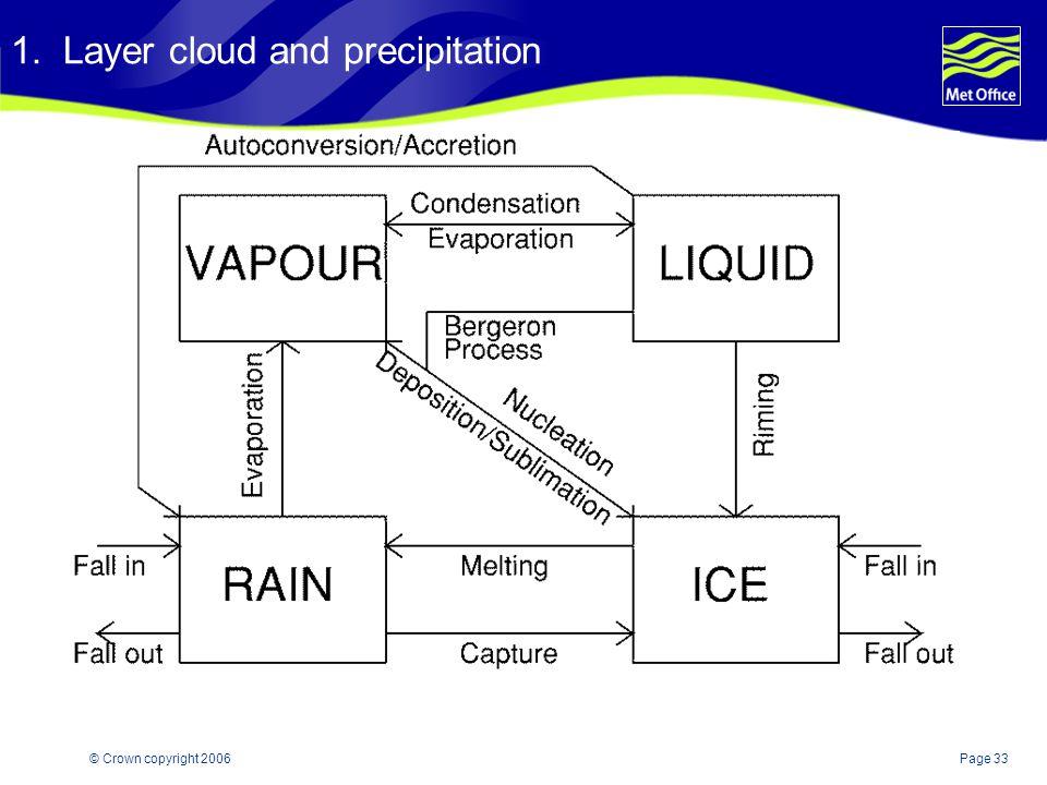 1. Layer cloud and precipitation